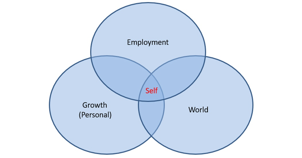 Self-Awareness for Business Leaders